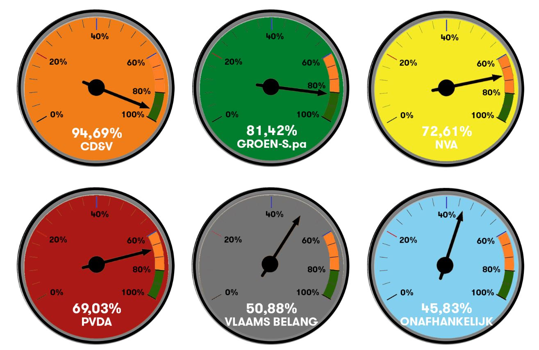 JONG CD&V Merksem deelt rapporten uit in Merksemse districtsraad